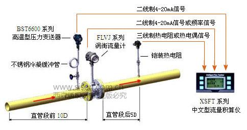 饱和蒸汽计量系统