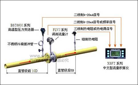 西森饱和蒸汽计量系统