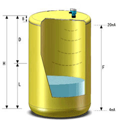 SISEN超声波液位计测量示意图