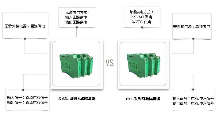XSGL系列无源隔离器与有源隔离器的区别