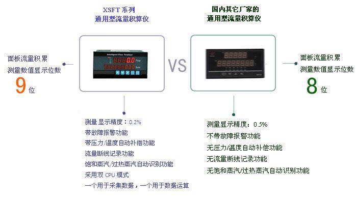 XSFT系列通用型流量积算仪与国内其它厂家流量积算仪的区别