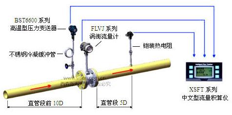 蒸汽流量安装示意图