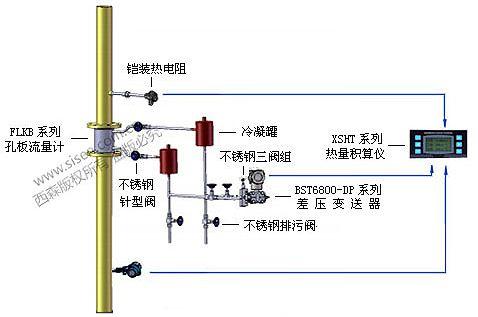 导热油炉热量计量系统安装