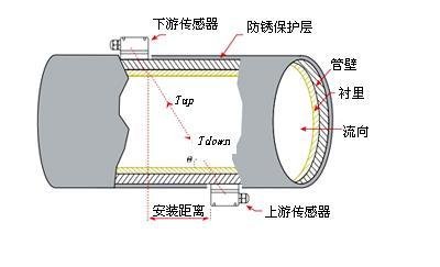 管道式超声波流量计工作原理图