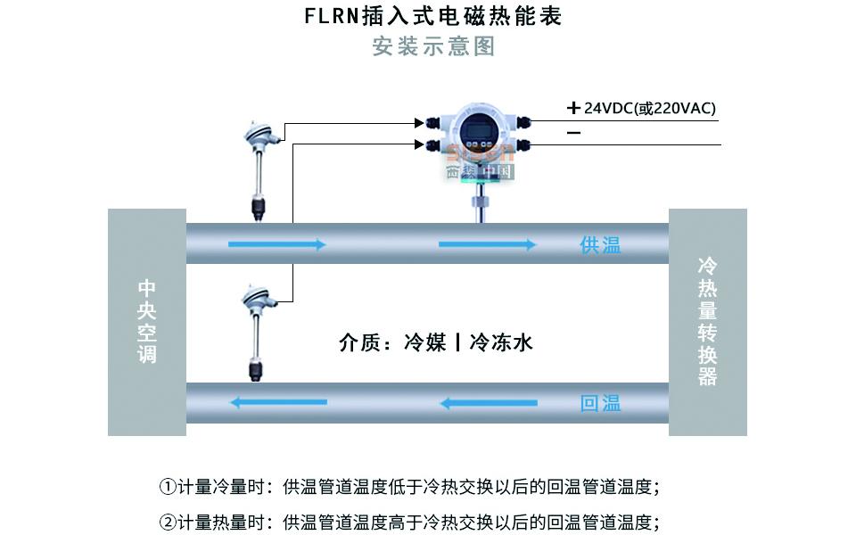 插入式电磁热能表安装示意图