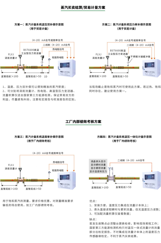 高压型涡街流量计能源计量系统
