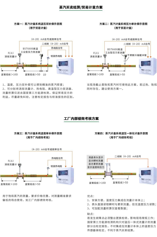 高温型涡街流量计能源计量系统
