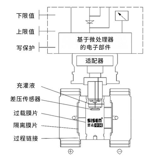 单晶硅远传差压变送器工作原理