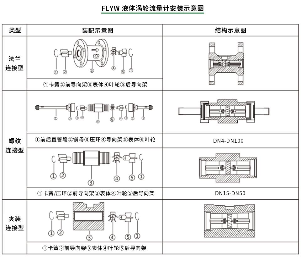 智能液体涡轮流量计安装示意图