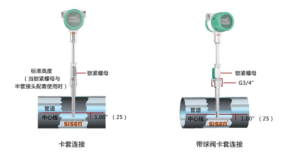插入式热式气体质量流量计卡套连接