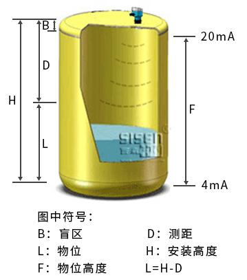 防腐型超声波液位计测量原理