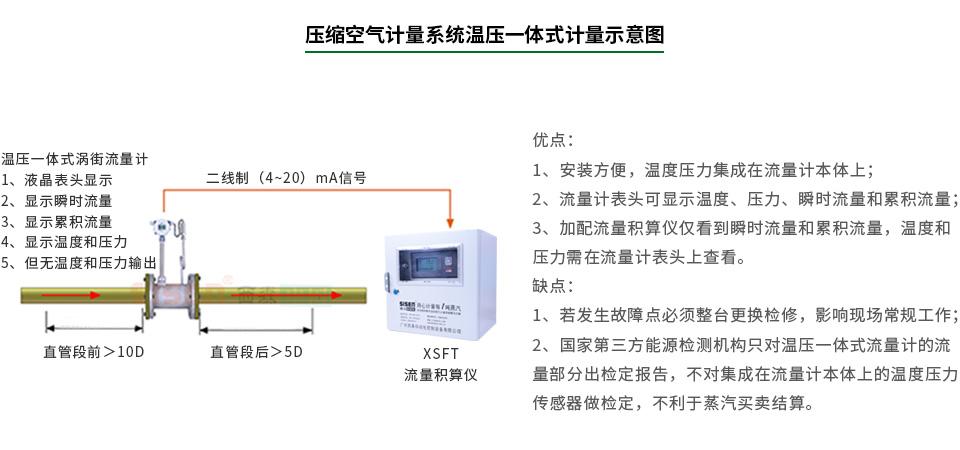 温压一体式涡街流量计能源计量系统