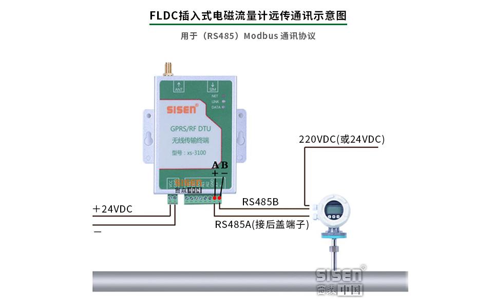 插入式电磁流量计远传通讯示意图