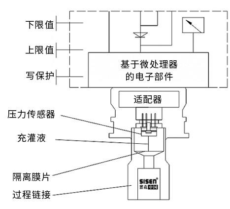 单晶硅智能型压力变送器工作原理