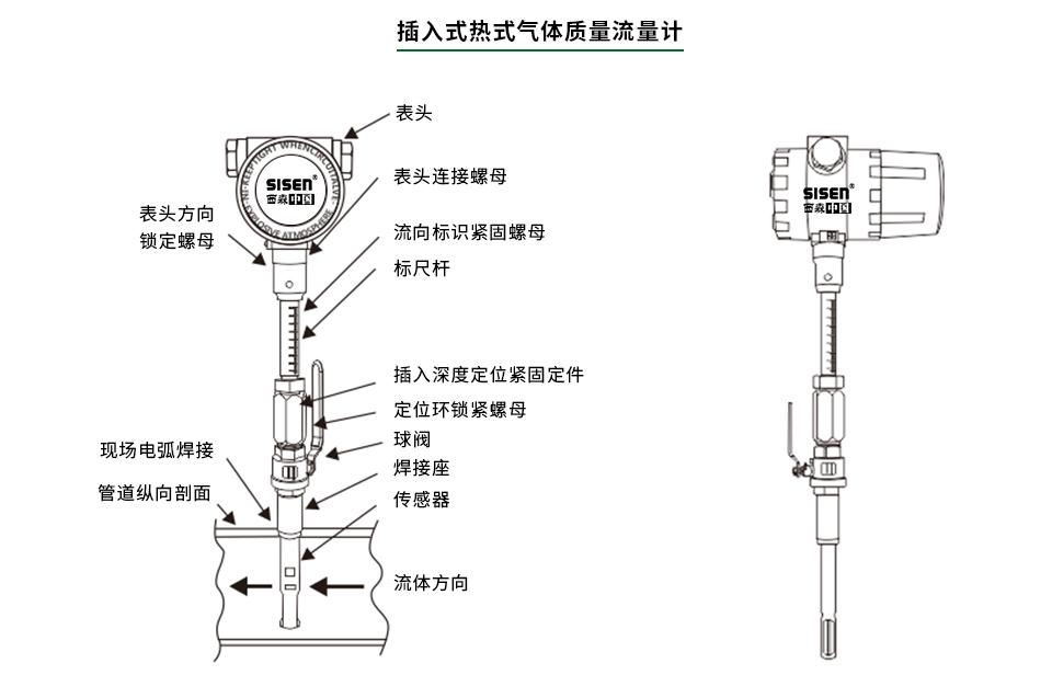 插入式热式气体质量流量计结构图