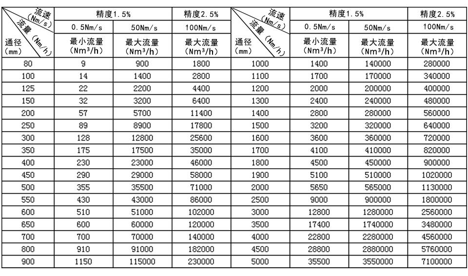 插入式热式气体质量流量计流量范围表