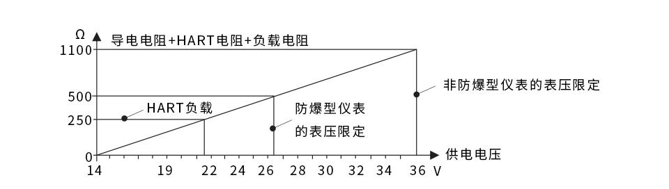 两线制负载电阻图