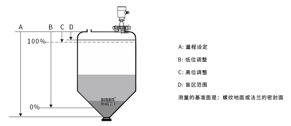 AD310B-B2 81GHz喇叭透镜雷达物位计工作原理
