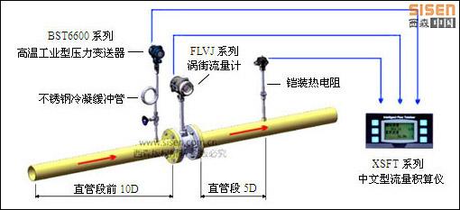 SISEN饱和蒸汽计量系统