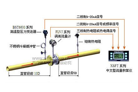 西森蒸汽计量系统